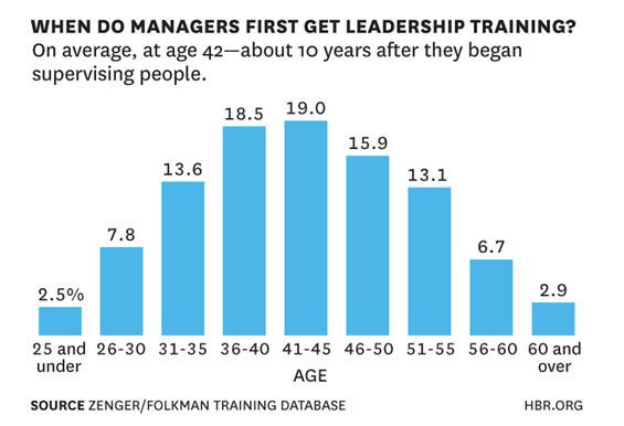 Pesquisa Harvard Business Review - Quando os executivos recebem treinamento de liderança?